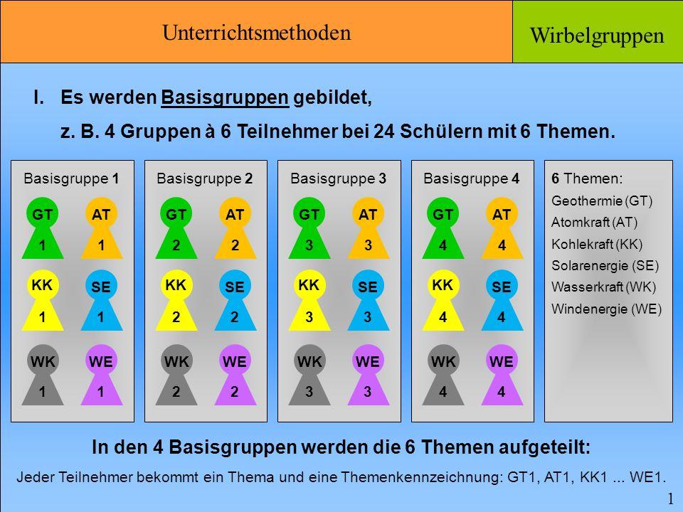 Unterrichtsmethoden Wirbelgruppen 1 I.Es werden Basisgruppen gebildet, z.