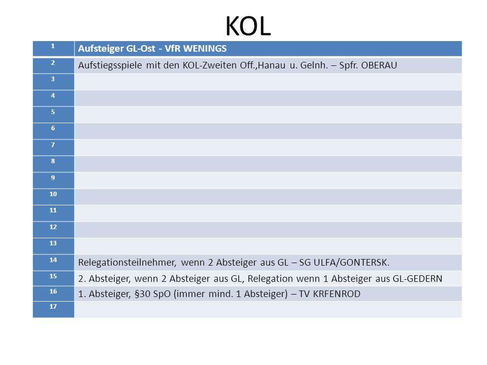 KOL 1 Aufsteiger GL-Ost - VfR WENINGS 2 Aufstiegsspiele mit den KOL-Zweiten Off.,Hanau u. Gelnh. – Spfr. OBERAU 3 4 5 6 7 8 9 10 11 12 13 14 Relegatio