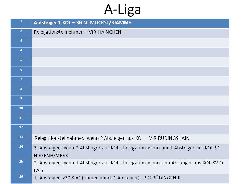 B-Ligen 1 und 2 Kreisliga B-1: 14 Vereine – 1 Aufsteiger SG Büches/Rohrbach Kreisliga B-2: 14 Vereine – 1 Aufsteiger BW Schotten II Relegation: siehe Kreisliga A Absteiger von B-Teams aus der A-Liga müssen damit rechnen in die B-1 Liga versetzt werden, ist abhängig von den jeweiligen Ligastärken B- 1 u.