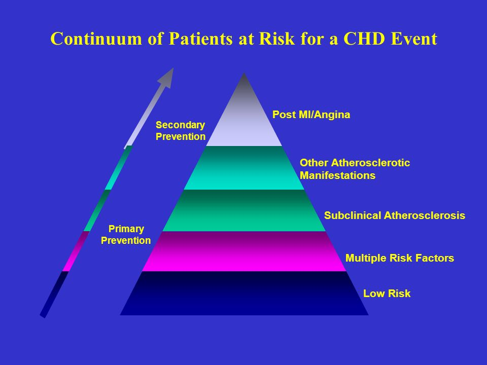 Continuum of Patients at Risk for a CHD Event Post MI/Angina Other Atherosclerotic Manifestations Subclinical Atherosclerosis Multiple Risk Factors Low Risk Secondary Prevention Primary Prevention