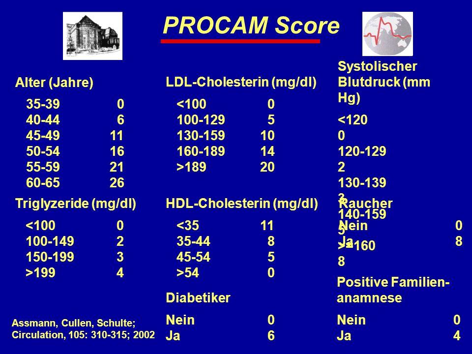 PROCAM Score Alter (Jahre) 35-39 0 40-44 6 45-4911 50-5416 55-5921 60-6526 Systolischer Blutdruck (mm Hg) <120 0 120-129 2 130-139 3 140-159 5 >=160 8