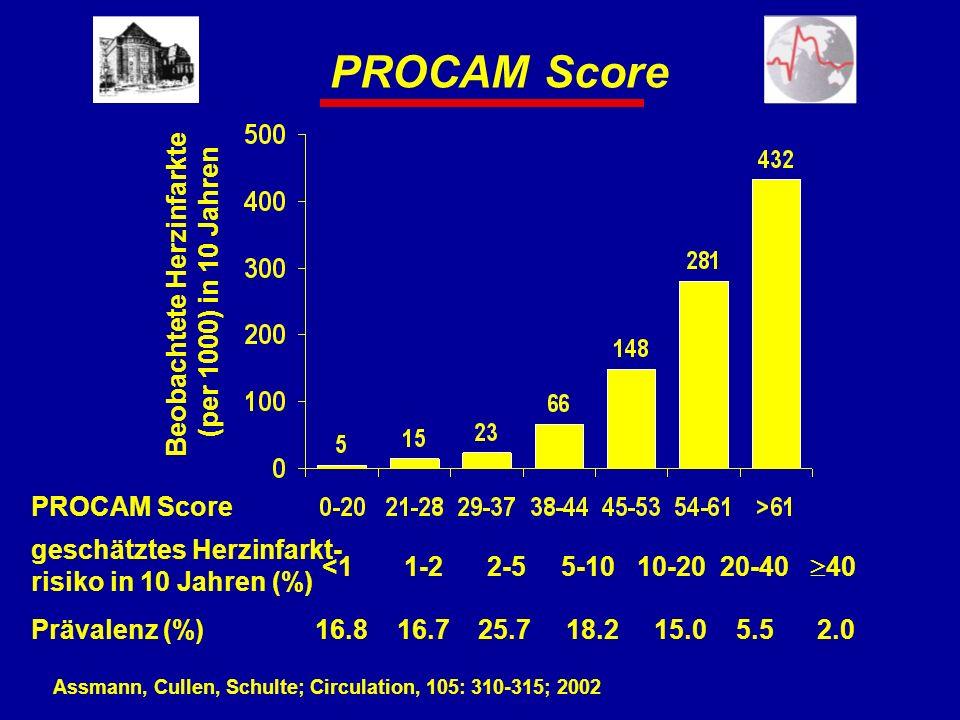 PROCAM Score Beobachtete Herzinfarkte (per 1000) in 10 Jahren PROCAM Score Assmann, Cullen, Schulte; Circulation, 105: 310-315; 2002 geschätztes Herzi