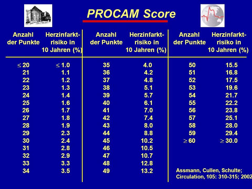 PROCAM Score Anzahl der Punkte  20 21 22 23 24 25 26 27 28 29 30 31 32 33 34 Anzahl der Punkte 35 36 37 38 39 40 41 42 43 44 45 46 47 48 49 Anzahl de
