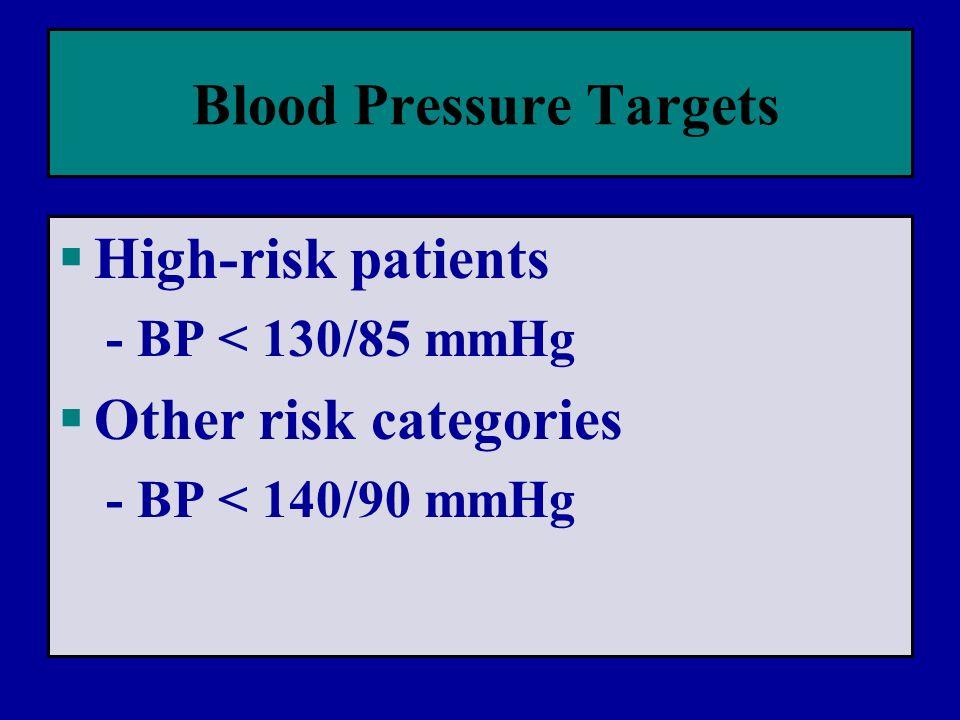 Blood Pressure Targets  High-risk patients - BP < 130/85 mmHg  Other risk categories - BP < 140/90 mmHg