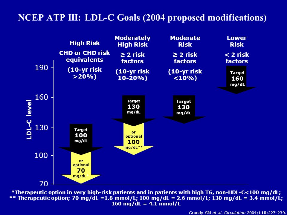 NCEP ATP III: LDL-C Goals (2004 proposed modifications) *Therapeutic option in very high-risk patients and in patients with high TG, non-HDL-C<100 mg/dL; ** Therapeutic option; 70 mg/dL =1.8 mmol/L; 100 mg/dL = 2.6 mmol/L; 130 mg/dL = 3.4 mmol/L; 160 mg/dL = 4.1 mmol/L High Risk CHD or CHD risk equivalents (10-yr risk >20%) LDL-C level 100 - 160 - 130 - 190 - Lower Risk < 2 risk factors Moderately High Risk ≥ 2 risk factors (10-yr risk 10-20%) Target 160 mg/dL Target 130 mg/dL 70 - Target 100 mg/dL or optional 70 mg/dL* Moderate Risk ≥ 2 risk factors (10-yr risk <10%) Target 130 mg/dL or optional 100 mg/dL** Grundy SM et al.