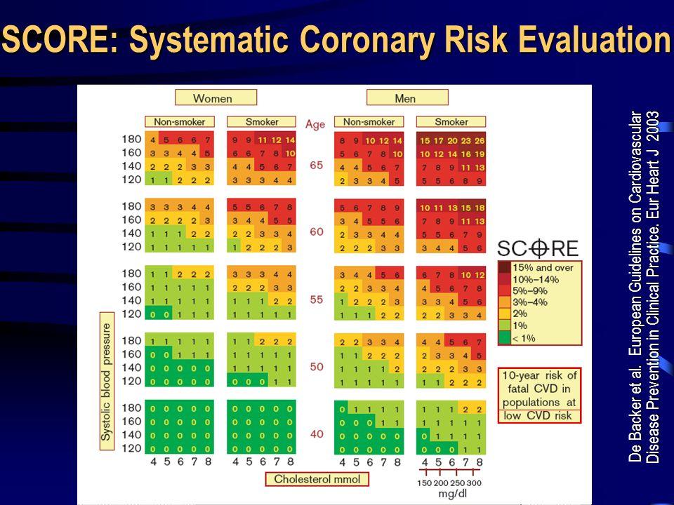De Backer et al. European Guidelines on Cardiovascular Disease Prevention in Clinical Practice. Eur Heart J 2003 SCORE: Systematic Coronary Risk Evalu