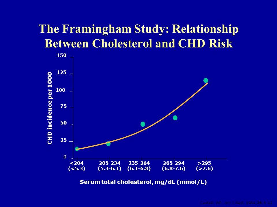 The Framingham Study: Relationship Between Cholesterol and CHD Risk Castelli WP. Am J Med. 1984;76:4-12 0 25 50 75 100 125 150 <204 (<5.3) 205-234 (5.