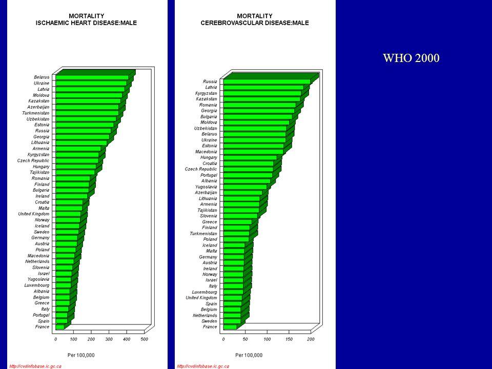 OEK Népegészségügyi Gyorsjelentés, 2002 WHO 2000