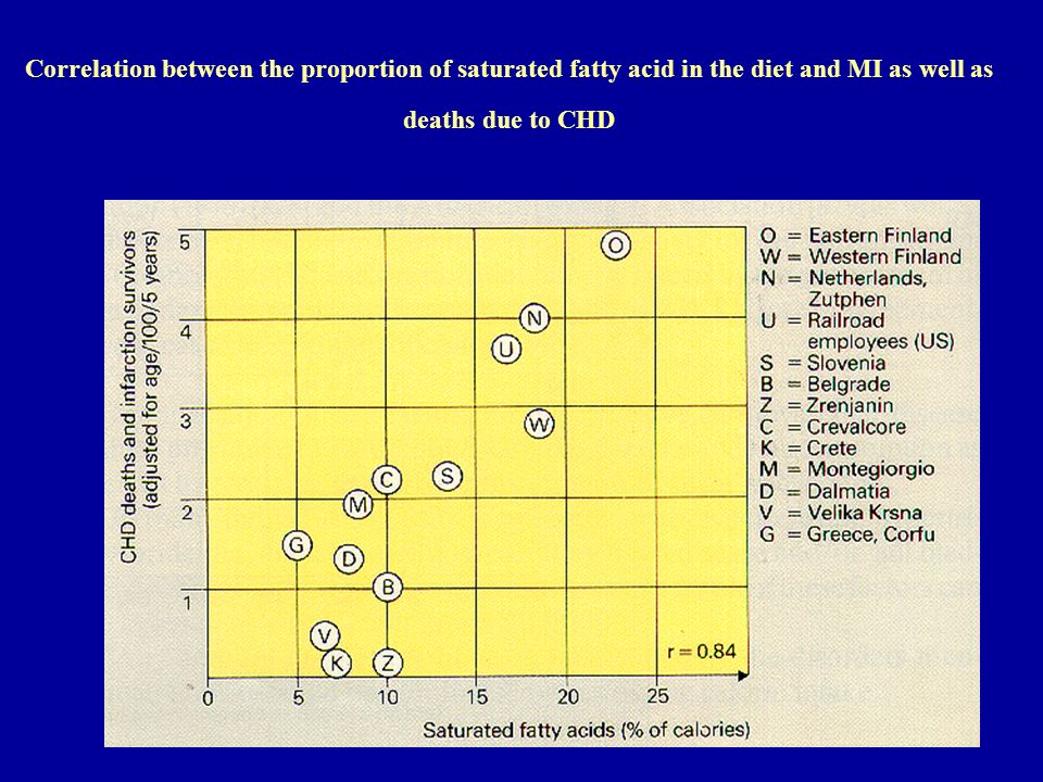 Correlation between the proportion of saturated fatty acid in the diet and MI as well as deaths due to CHD