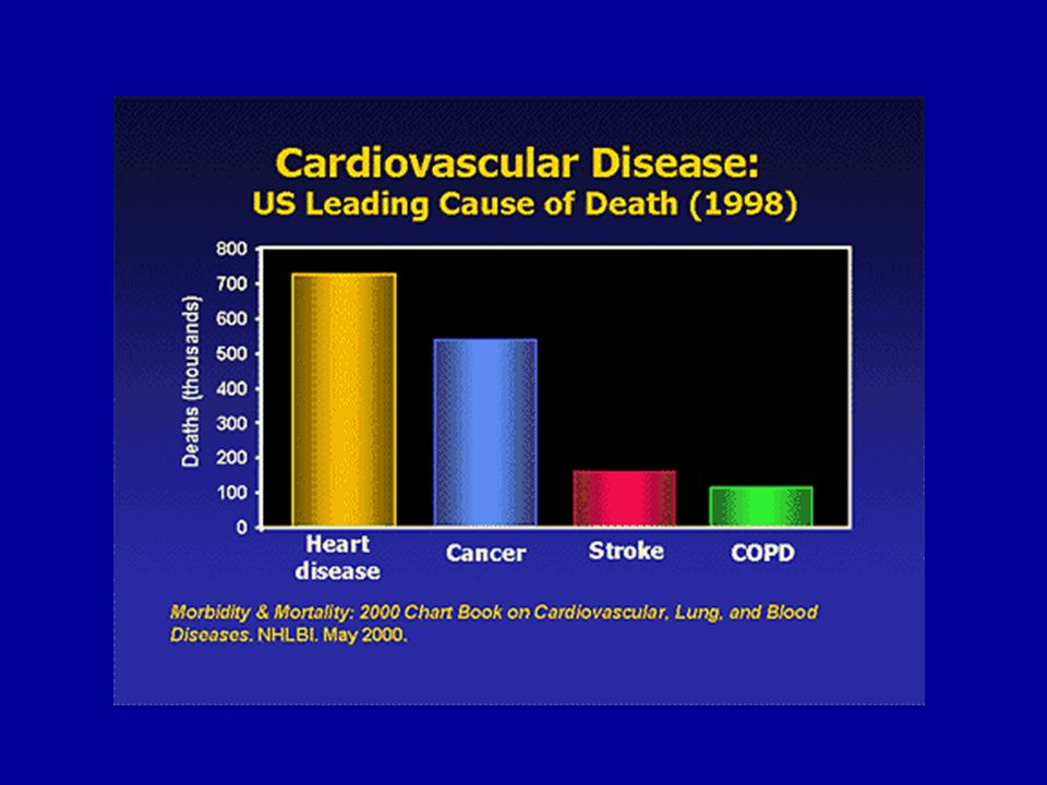Risk Factors for Cardiovascular Disease Modifiable –Smoking –Dyslipidaemia Raised LDL-C Low HDL-C Raised triglycerides –Raised blood pressure –Diabetes mellitus –Obesity –Dietary factors –Thrombogenic factors –Lack of exercise –Excess alcohol consumption Non-modifiable –Personal history of CVD –Family history of CVD –Age –Gender Pyörälä K et al.