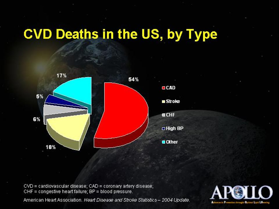 HDL Cholesterol Management  General goal: raise HDL  Lifestyle modification first  Reduce global risk