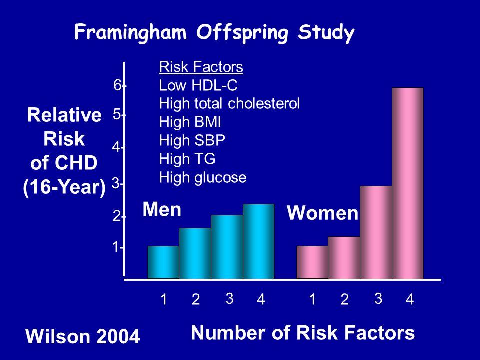 1- 2- 3- 4- 5- 6- 12 3 412 3 4 Number of Risk Factors Relative Risk of CHD (16-Year) Men Women Risk Factors Low HDL-C High total cholesterol High BMI