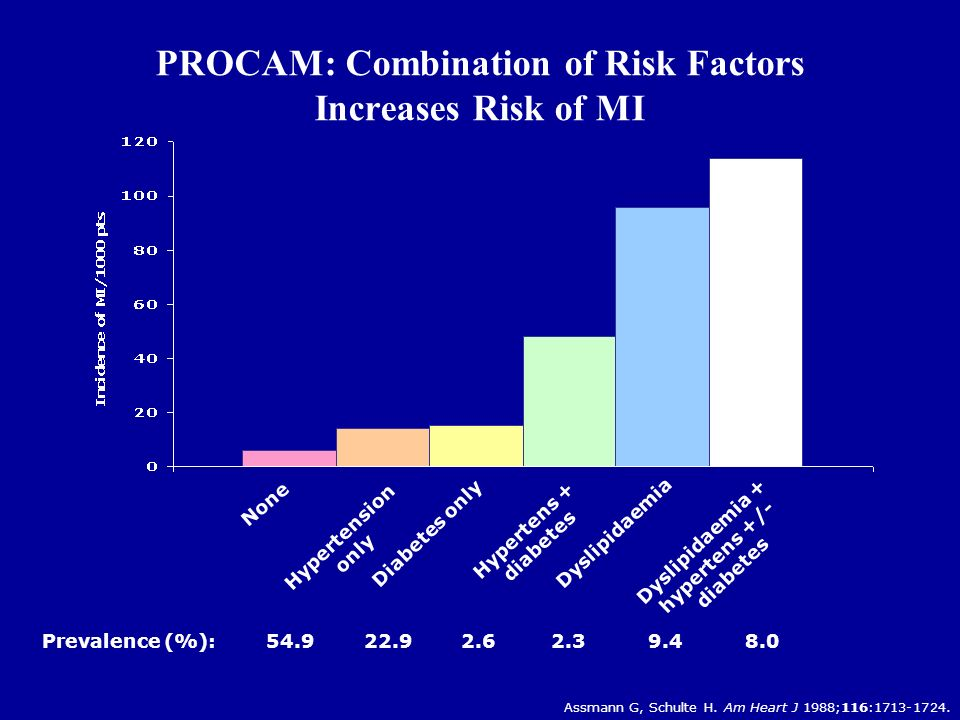 PROCAM: Combination of Risk Factors Increases Risk of MI None Hypertension only Diabetes only Hypertens + diabetes Dyslipidaemia Dyslipidaemia + hypertens +/- diabetes Prevalence (%): 54.9 22.9 2.6 2.3 9.4 8.0 Assmann G, Schulte H.