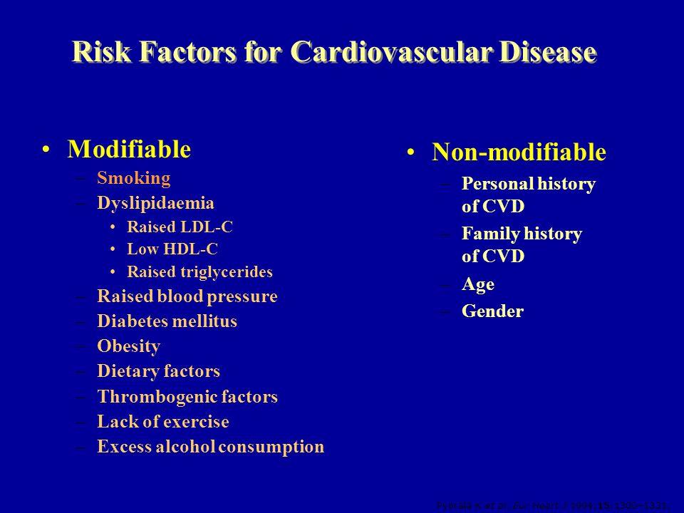 Risk Factors for Cardiovascular Disease Modifiable –Smoking –Dyslipidaemia Raised LDL-C Low HDL-C Raised triglycerides –Raised blood pressure –Diabete
