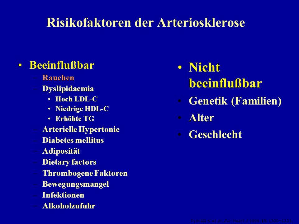 Risikofaktoren der Arteriosklerose Beeinflußbar –Rauchen –Dyslipidaemia Hoch LDL-C Niedrige HDL-C Erhöhte TG –Arterielle Hypertonie –Diabetes mellitus