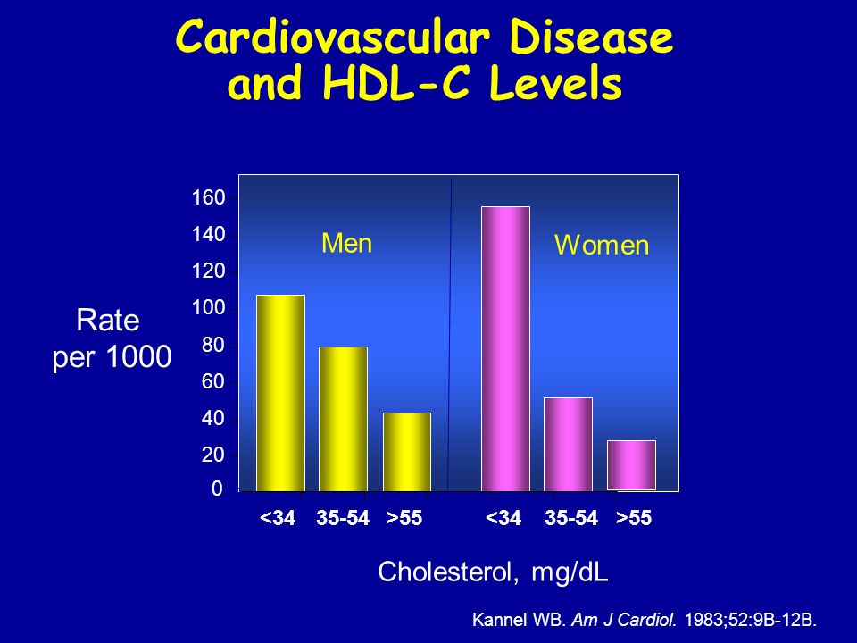 Cardiovascular Disease and HDL-C Levels HDL Cholesterol, mg/dL Rate per 1000 Kannel WB. Am J Cardiol. 1983;52:9B-12B. 0 20 40 60 80 100 120 140 160 <3