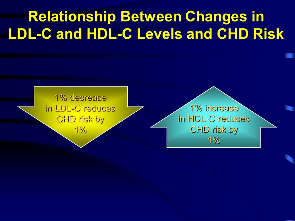 Relationship Between Changes in LDL-C and HDL-C Levels and CHD Risk 1% decrease in LDL-C reduces CHD risk by 1% 1% increase in HDL-C reduces CHD risk by 1%
