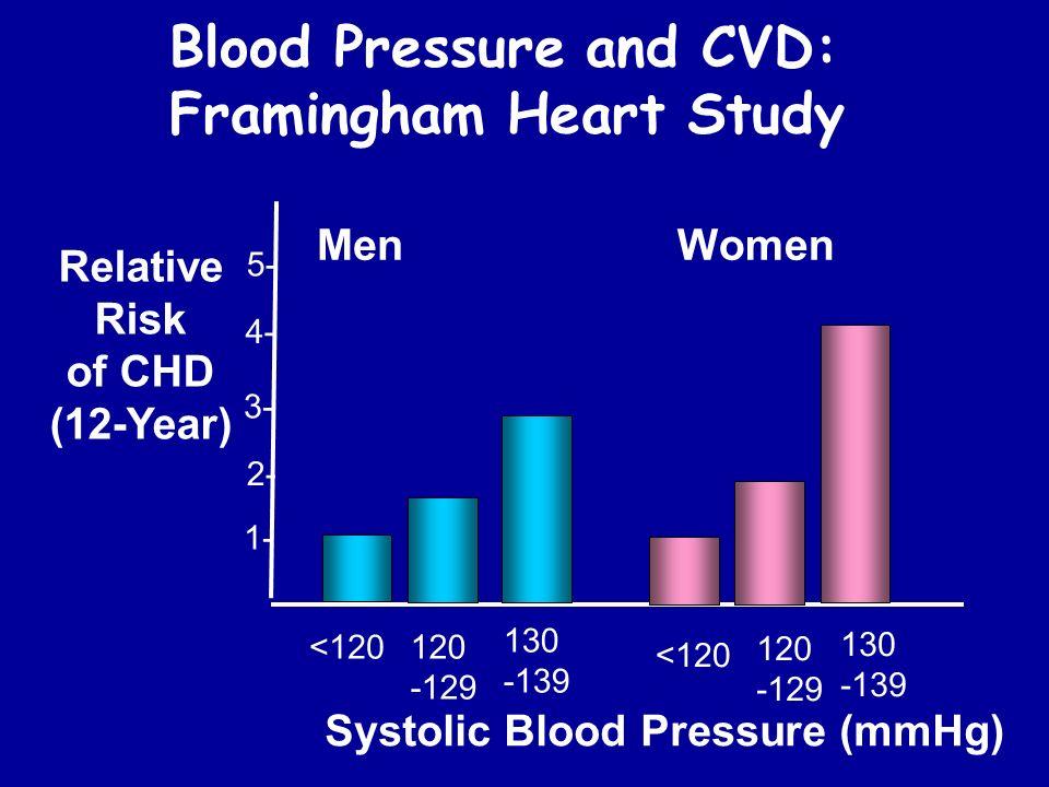 1- 2- 3- 4- 5- <120120 -129 130 -139 Systolic Blood Pressure (mmHg) Relative Risk of CHD (12-Year) MenWomen Blood Pressure and CVD: Framingham Heart S