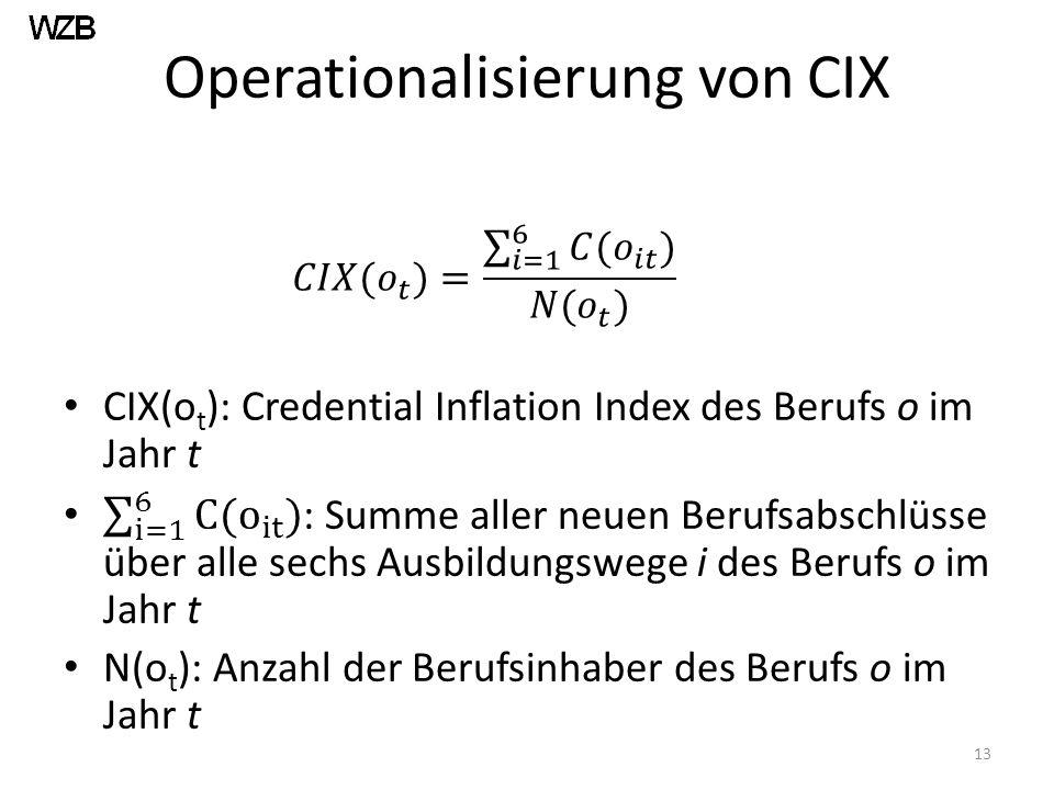 Operationalisierung von CIX 13