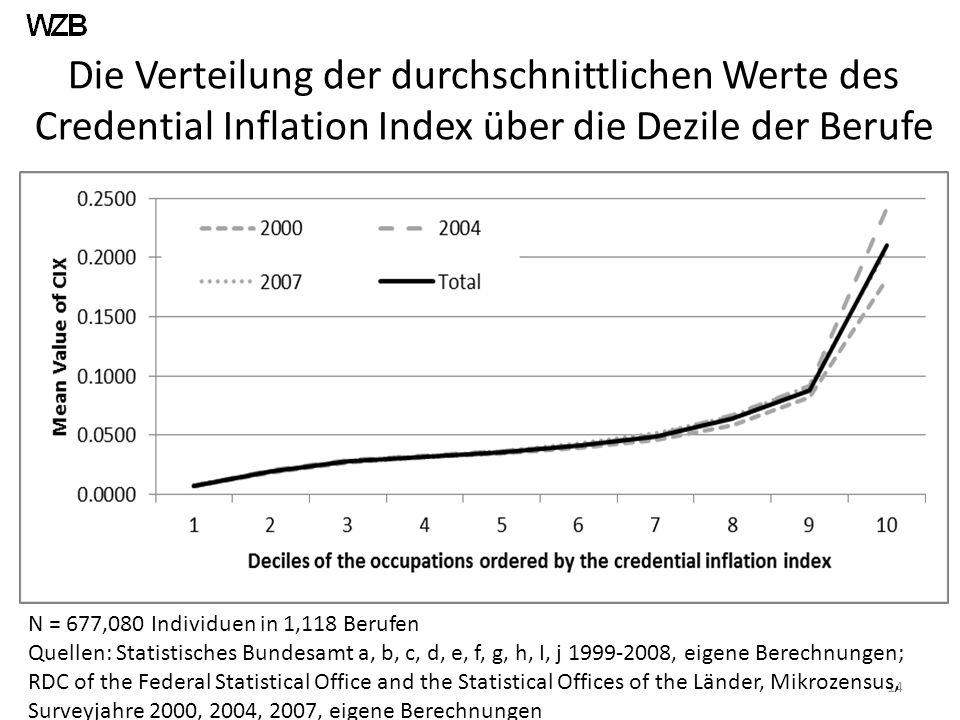 Die Verteilung der durchschnittlichen Werte des Credential Inflation Index über die Dezile der Berufe 14 N = 677,080 Individuen in 1,118 Berufen Quellen: Statistisches Bundesamt a, b, c, d, e, f, g, h, I, j 1999-2008, eigene Berechnungen; RDC of the Federal Statistical Office and the Statistical Offices of the Länder, Mikrozensus, Surveyjahre 2000, 2004, 2007, eigene Berechnungen