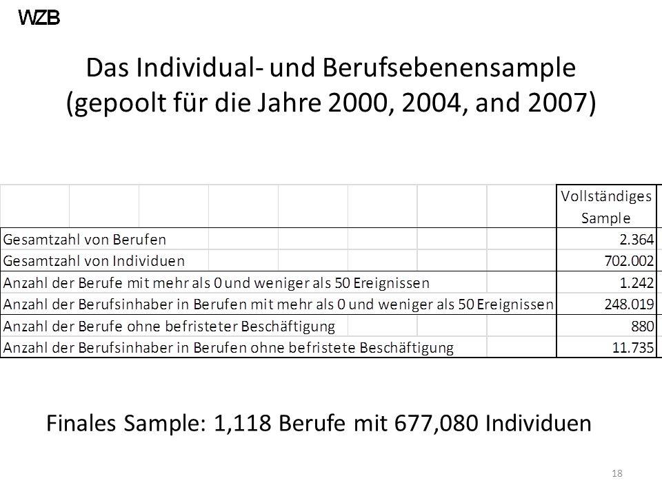 Das Individual- und Berufsebenensample (gepoolt für die Jahre 2000, 2004, and 2007) 18 Finales Sample: 1,118 Berufe mit 677,080 Individuen