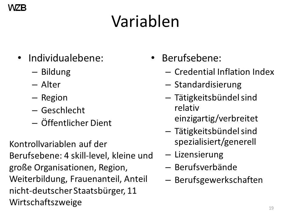 Variablen Individualebene: – Bildung – Alter – Region – Geschlecht – Öffentlicher Dient Berufsebene: – Credential Inflation Index – Standardisierung – Tätigkeitsbündel sind relativ einzigartig/verbreitet – Tätigkeitsbündel sind spezialisiert/generell – Lizensierung – Berufsverbände – Berufsgewerkschaften 19 Kontrollvariablen auf der Berufsebene: 4 skill-level, kleine und große Organisationen, Region, Weiterbildung, Frauenanteil, Anteil nicht-deutscher Staatsbürger, 11 Wirtschaftszweige