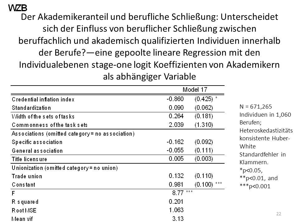 Der Akademikeranteil und berufliche Schließung: Unterscheidet sich der Einfluss von beruflicher Schließung zwischen beruffachlich und akademisch qualifizierten Individuen innerhalb der Berufe —eine gepoolte lineare Regression mit den Individualebenen stage-one logit Koeffizienten von Akademikern als abhängiger Variable 22 N = 671,265 Individuen in 1,060 Berufen; Heteroskedastizitäts konsistente Huber- White Standardfehler in Klammern.