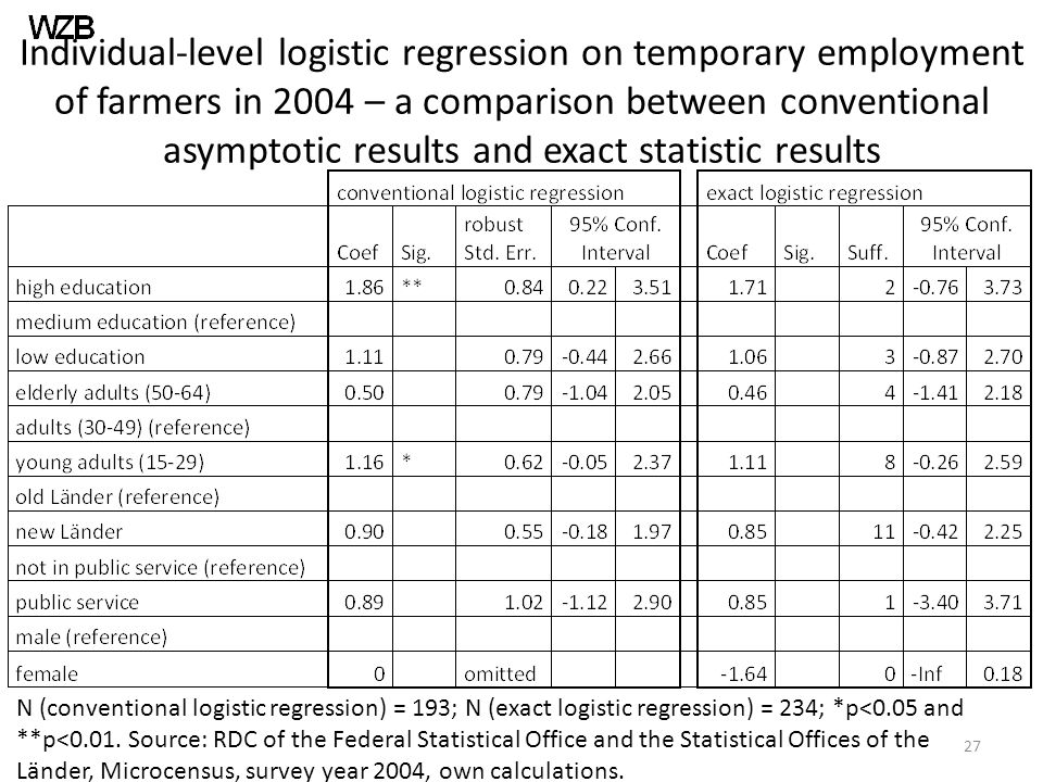 Individual-level logistic regression on temporary employment of farmers in 2004 – a comparison between conventional asymptotic results and exact statistic results N (conventional logistic regression) = 193; N (exact logistic regression) = 234; *p<0.05 and **p<0.01.