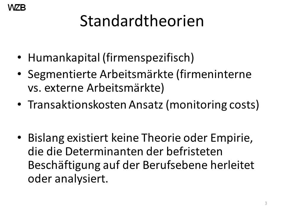 Standardtheorien Humankapital (firmenspezifisch) Segmentierte Arbeitsmärkte (firmeninterne vs.