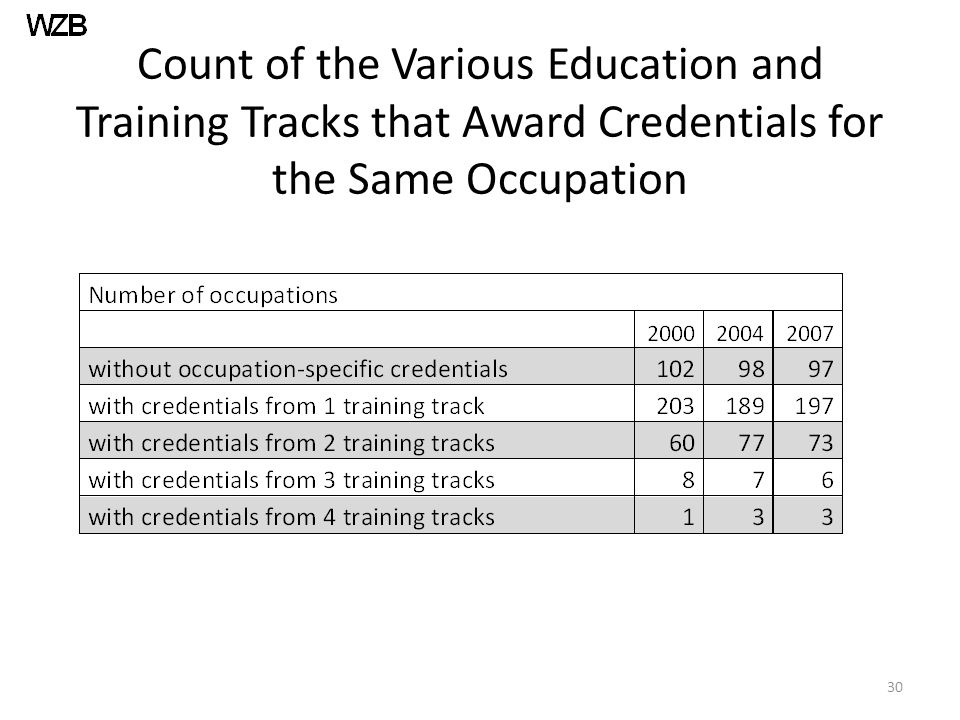 Count of the Various Education and Training Tracks that Award Credentials for the Same Occupation 30
