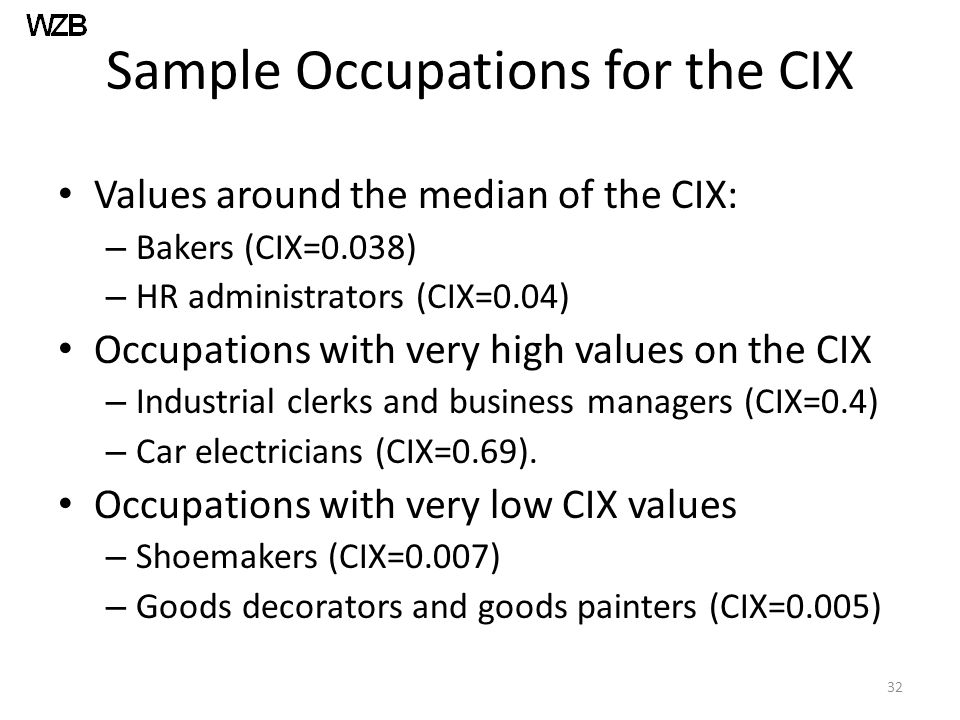 Sample Occupations for the CIX Values around the median of the CIX: – Bakers (CIX=0.038) – HR administrators (CIX=0.04) Occupations with very high values on the CIX – Industrial clerks and business managers (CIX=0.4) – Car electricians (CIX=0.69).