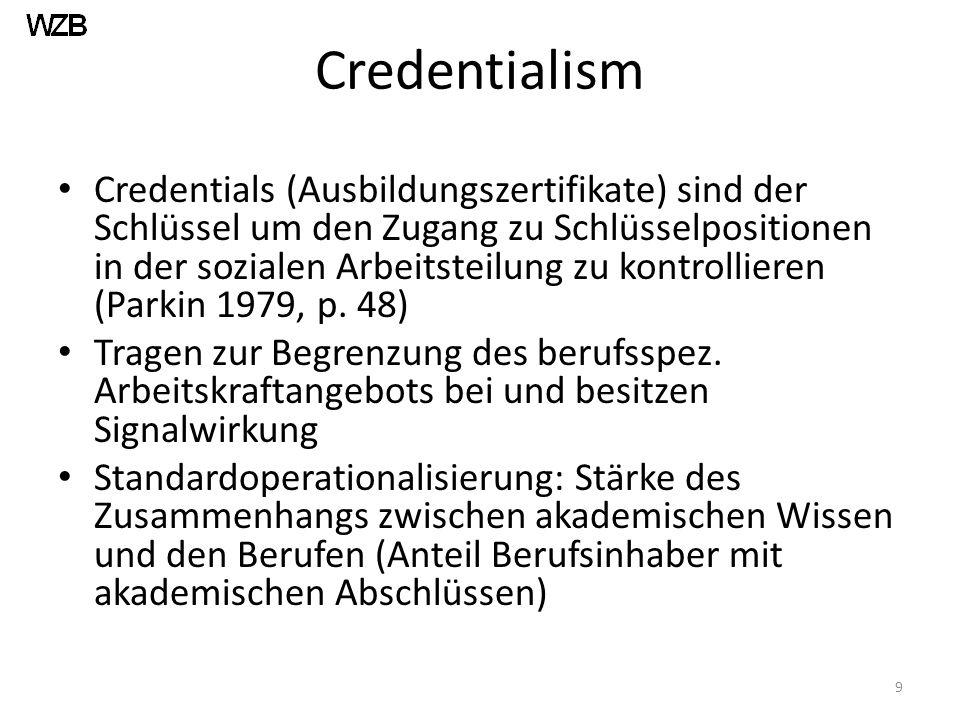 Credentialism Credentials (Ausbildungszertifikate) sind der Schlüssel um den Zugang zu Schlüsselpositionen in der sozialen Arbeitsteilung zu kontrollieren (Parkin 1979, p.
