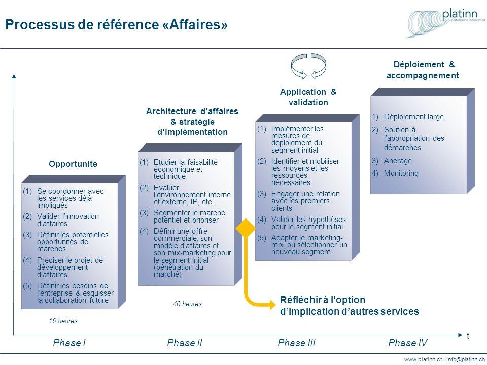 www.platinn.ch - info@platinn.ch Referenzprozess «Geschäftsentwicklung» (1)Abschätzung ökonomische und technische Machbarkeit (2)Analyse internes und externes Unternehmensumfeld (3)Geschäfts- segmentierung & Festlegen von Prioritäten (4)Angebotskonzept, Geschäftsmodell und Marketing-Mix für das Pilotsegment (Markteintritt) (1)Implementierung der Umsetzungsmass- nahmen für das Pilotsegment (2)Identifizierung und Mobilisierung notwendiger Ressourcen (3)Aufbau von Beziehungen mit Erstkunden (4)Validierung der Annahmen betreffend Pilotsegment (5)Anpassung des Marketing-Mix oder Wahl eines anderen Pilotsegments (1)Breitere Abstützung (2)Unterstützung bei der Aneignung von Methoden (3)Interne Assimilierung (4)Periodische Ueberwachung Geschäftsarchitektur & Umsetzungsstrategie Anwendung & Validierung Verankerung & Begleitung (1)Koordinierung mit bereits involvierten Dienstleistungen (2)Validierung Geschäftsinnovation (3)Eingrenzung potentieller Märkte (4)Ausarbeitung Geschäftsent- wicklungsvorhaben (5)Klärung Unter- nehmensbedürfnisse & Festlegung Coachingrahmen Opportunitäten 40 Stunden 16 Stunden Abklärung betr.