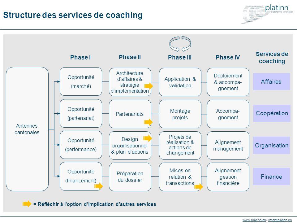 www.platinn.chwww.platinn.ch - info@platinn.chinfo@platinn.ch Structure des services de coaching Antennes cantonales Opportunité (marché) Opportunité