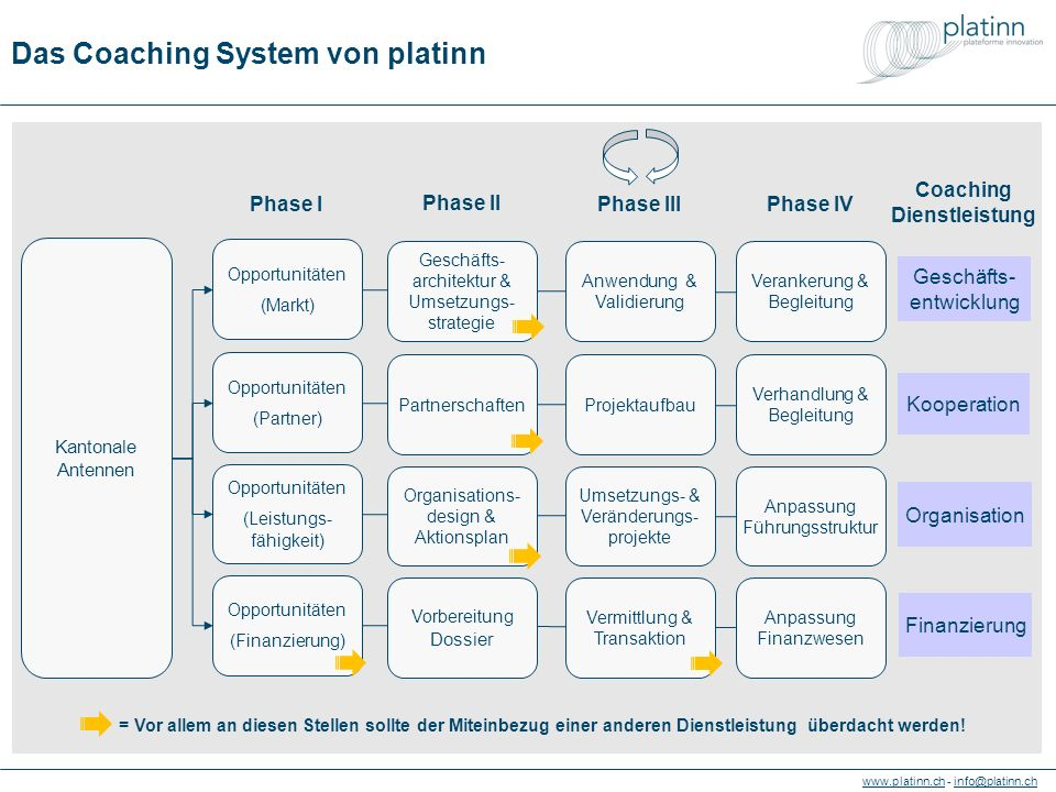 www.platinn.chwww.platinn.ch - info@platinn.chinfo@platinn.ch Coaching services and stages Proximity & needs analysis via Cantonal Antennas Opportunity (market) Opportunity (partnerships) Opportunity (performance) Opportunity (financing) Deployment & follow-up Negotiation support Alignment management (Re-)design finance control system Phase IPhase III Phase II Phase IV Business architecture & implementation roadmap Partnerships Organisational design & action plan Preparation of documents Application & validation Project set-up Project implementation Matching & transactions Coaching services = Think about needs for other coaching services.