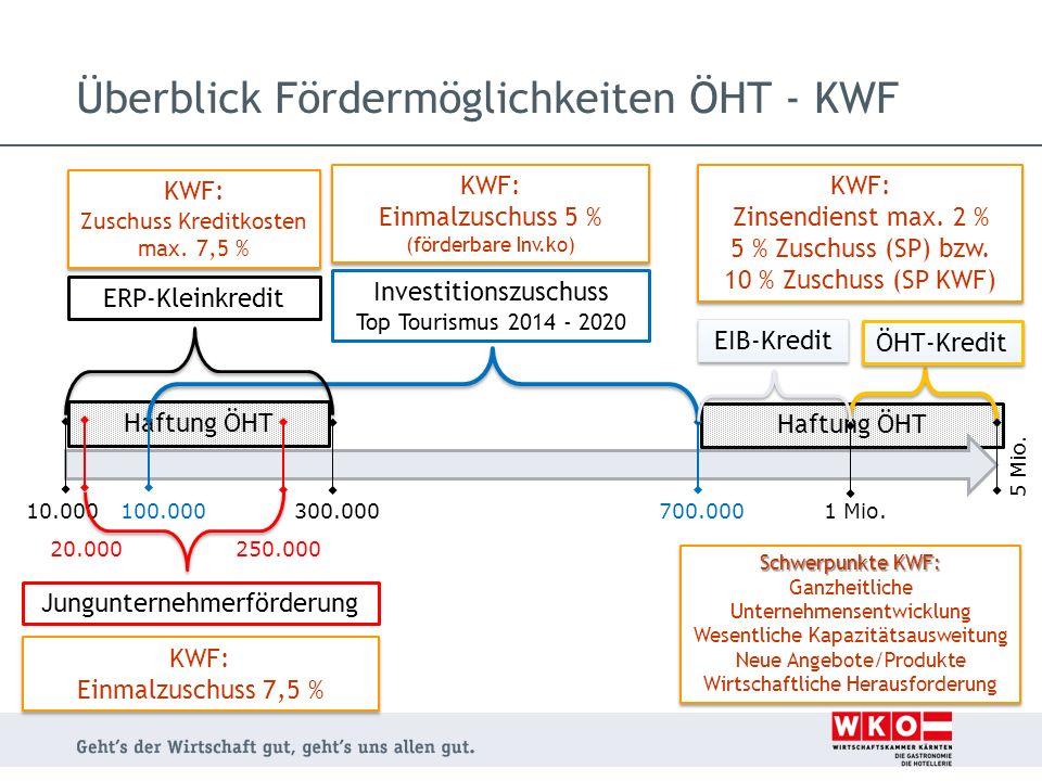 Haftung ÖHT Überblick Fördermöglichkeiten ÖHT - KWF 10.0001 Mio. 300.000 700.000100.000 5 Mio. Jungunternehmerförderung ERP-Kleinkredit Investitionszu