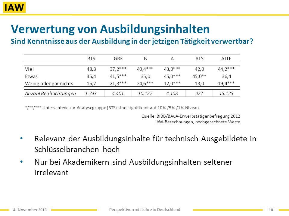 4. November 2015 Perspektiven mit Lehre in Deutschland Verwertung von Ausbildungsinhalten Sind Kenntnisse aus der Ausbildung in der jetzigen Tätigkeit