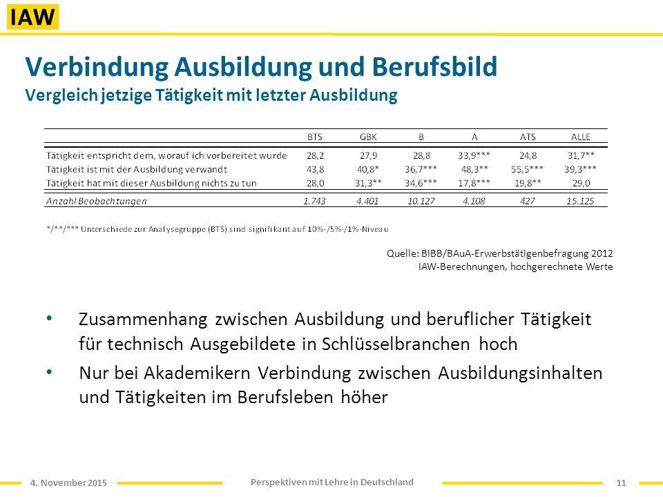 4. November 2015 Perspektiven mit Lehre in Deutschland Verbindung Ausbildung und Berufsbild Vergleich jetzige Tätigkeit mit letzter Ausbildung Zusamme
