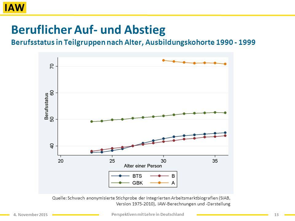 4. November 2015 Perspektiven mit Lehre in Deutschland Beruflicher Auf- und Abstieg Berufsstatus in Teilgruppen nach Alter, Ausbildungskohorte 1990 -
