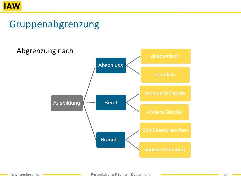 4. November 2015 Perspektiven mit Lehre in Deutschland Gruppenabgrenzung Abgrenzung nach 22 AusbildungAbschluss akademisch beruflich Beruftechnisch Be