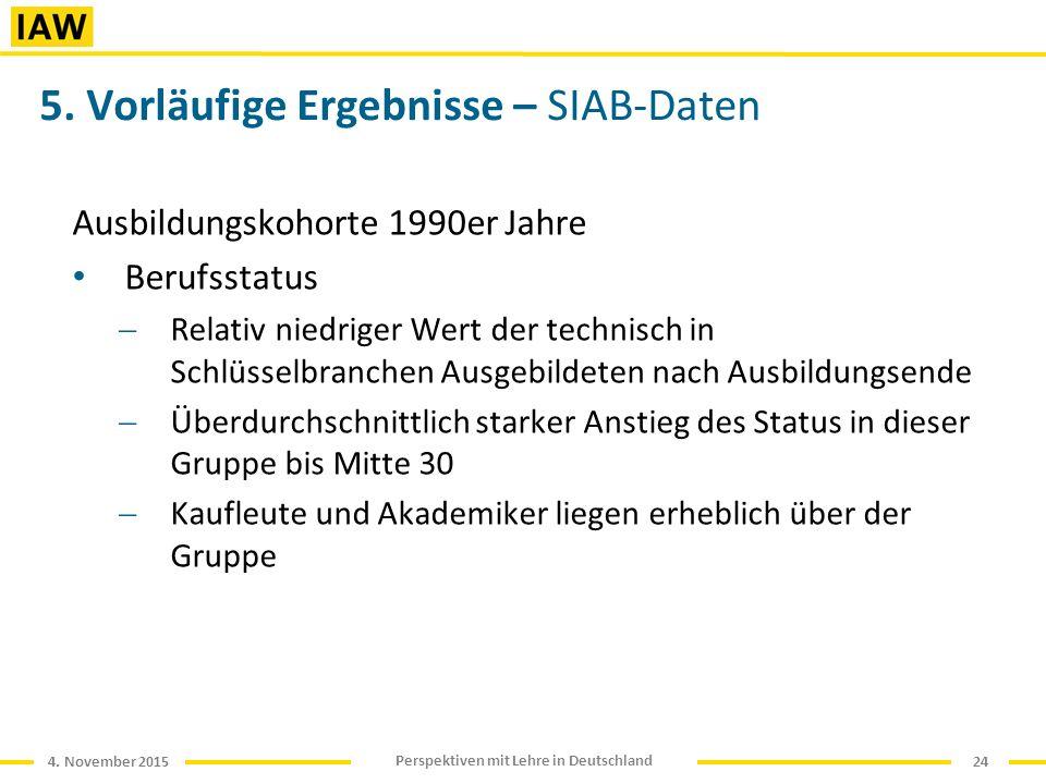 4. November 2015 Perspektiven mit Lehre in Deutschland 5.