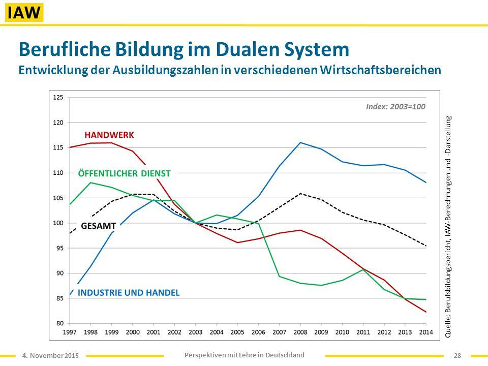 4. November 2015 Perspektiven mit Lehre in Deutschland Berufliche Bildung im Dualen System Entwicklung der Ausbildungszahlen in verschiedenen Wirtscha