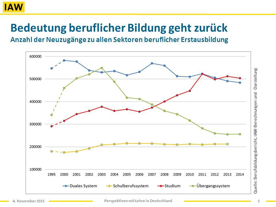 4. November 2015 Perspektiven mit Lehre in Deutschland Bedeutung beruflicher Bildung geht zurück Anzahl der Neuzugänge zu allen Sektoren beruflicher E