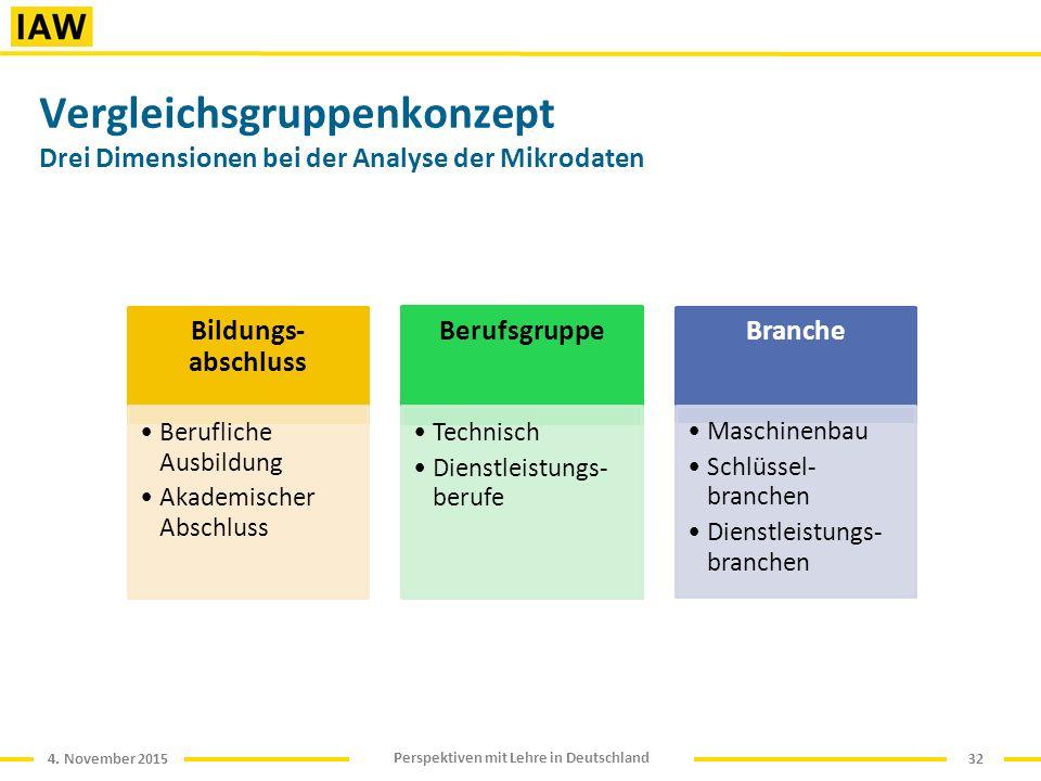 4. November 2015 Perspektiven mit Lehre in Deutschland Vergleichsgruppenkonzept Drei Dimensionen bei der Analyse der Mikrodaten 32 Bildungs- abschluss