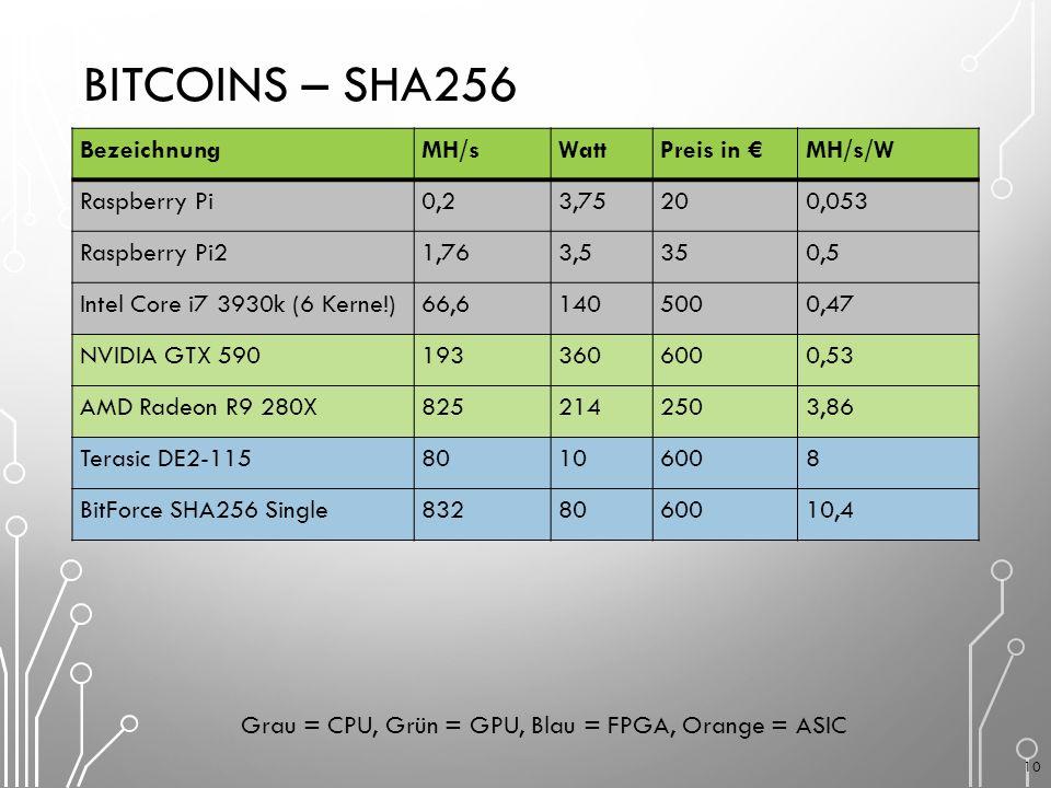 BITCOINS – SHA256 BezeichnungMH/sWattPreis in €MH/s/W Raspberry Pi0,23,75200,053 Raspberry Pi21,763,5350,5 Intel Core i7 3930k (6 Kerne!)66,61405000,47 NVIDIA GTX 5901933606000,53 AMD Radeon R9 280X8252142503,86 Terasic DE2-11580106008 BitForce SHA256 Single8328060010,4 Grau = CPU, Grün = GPU, Blau = FPGA, Orange = ASIC 10