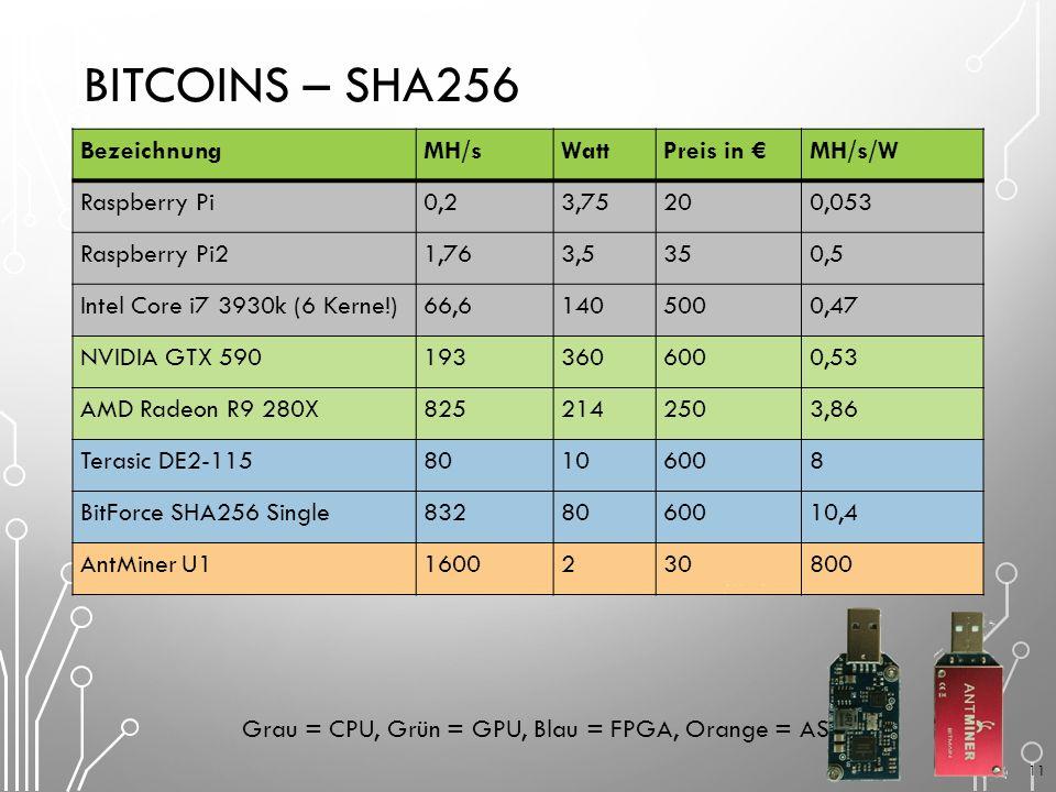 BITCOINS – SHA256 BezeichnungMH/sWattPreis in €MH/s/W Raspberry Pi0,23,75200,053 Raspberry Pi21,763,5350,5 Intel Core i7 3930k (6 Kerne!)66,61405000,47 NVIDIA GTX 5901933606000,53 AMD Radeon R9 280X8252142503,86 Terasic DE2-11580106008 BitForce SHA256 Single8328060010,4 AntMiner U11600230800 Grau = CPU, Grün = GPU, Blau = FPGA, Orange = ASIC 11