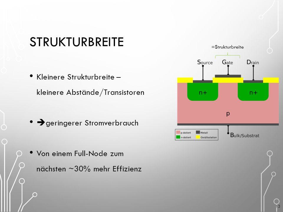 STRUKTURBREITE Kleinere Strukturbreite – kleinere Abstände/Transistoren  geringerer Stromverbrauch Von einem Full-Node zum nächsten ~30% mehr Effizienz =Strukturbreite 13