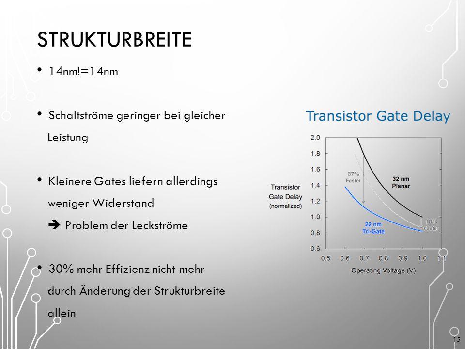 STRUKTURBREITE 14nm!=14nm Schaltströme geringer bei gleicher Leistung Kleinere Gates liefern allerdings weniger Widerstand  Problem der Leckströme 30% mehr Effizienz nicht mehr durch Änderung der Strukturbreite allein 15