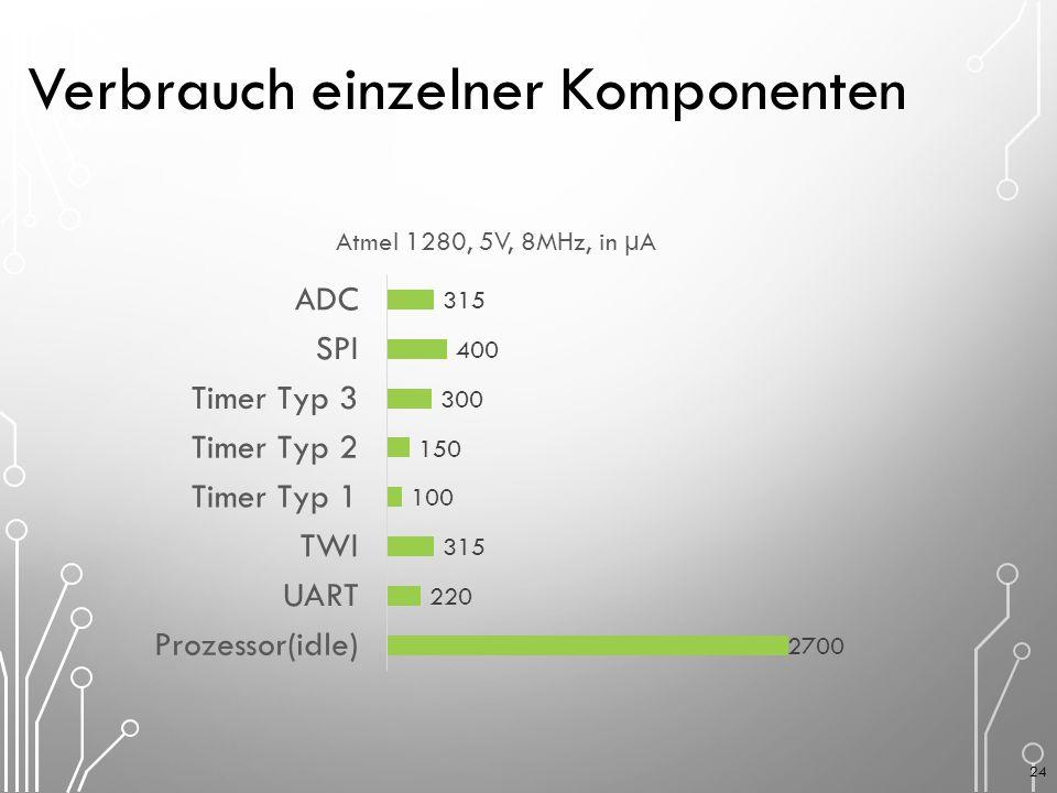 Verbrauch einzelner Komponenten 24