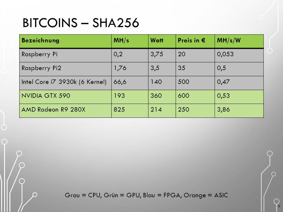 BITCOINS – SHA256 BezeichnungMH/sWattPreis in €MH/s/W Raspberry Pi0,23,75200,053 Raspberry Pi21,763,5350,5 Intel Core i7 3930k (6 Kerne!)66,61405000,47 NVIDIA GTX 5901933606000,53 AMD Radeon R9 280X8252142503,86 Grau = CPU, Grün = GPU, Blau = FPGA, Orange = ASIC 9